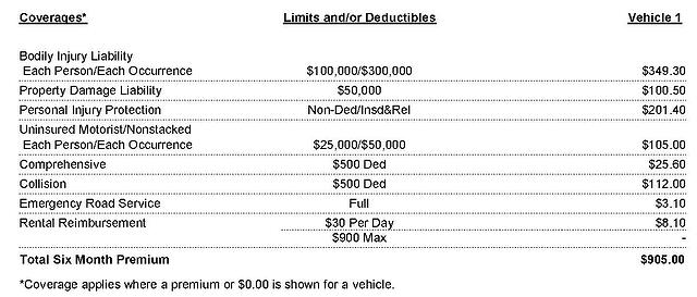 How to Read an Auto Insurance Policy